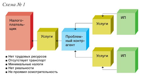 Статья 12. Распределение прибыли кооператива