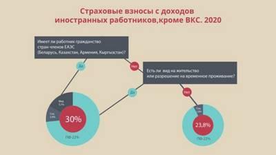 Статья 17. Привлечение на территорию Российской Федерации иностранной рабочей силы