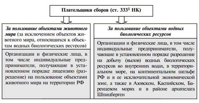 Статья 52. Сборы за пользование объектами животного мира
