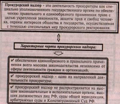 Статья 4. Прокурорский надзор за исполнением законов при осуществлении мер государственной защиты
