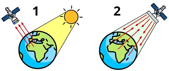 Раздел VIII. Федеральный фонд данных дистанционного зондирования земли из космоса