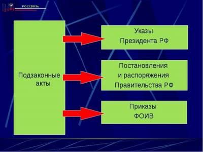 Глава VI. Особенности деятельности в области почтовой связи
