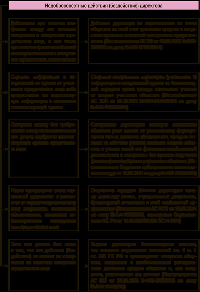 Статья 58. Исковая давность по возмещению убытков и вреда, причиненных радиационным воздействием