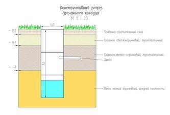 Статья 1. Задачи мелиорации земель