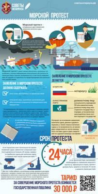 Статья 100. Сроки заявления о морском протесте