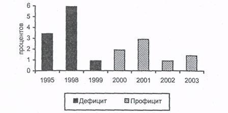 Статья 10 БК РФ. Структура бюджетной системы Российской Федерации (действующая редакция)