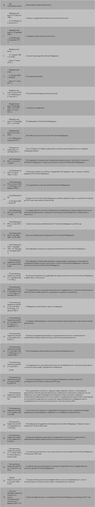 Статья 16.2. Субъекты и формы предоставления поддержки инновационной деятельности