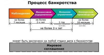 Стадии банкротства юридического лица: схема - советы юриста