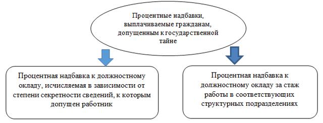 Статья 18. Передача сведений, составляющих государственную тайну, другим государствам или международным организациям