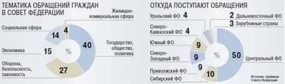 Статья 31. Использование сенатором Российской Федерации, депутатом Государственной Думы средств связи
