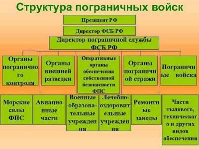Раздел VII. Полномочия пограничных органов, вооруженных сил российской федерации, других войск, воинских формирований и органов в сфере защиты государственной границы