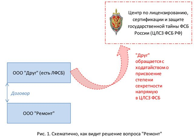 Статья 27. Допуск предприятий, учреждений и организаций к проведению работ, связанных с использованием сведений, составляющих государственную тайну