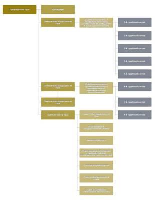Статья 33.6. Порядок работы президиума арбитражного апелляционного суда