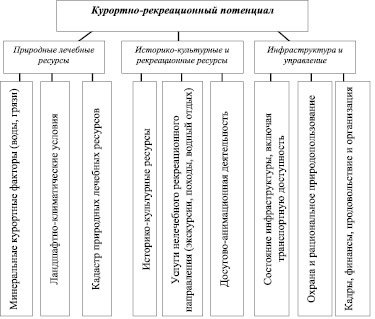 Статья 2.1. Установление лечебных свойств природных лечебных ресурсов и утверждение классификации природных лечебных ресурсов