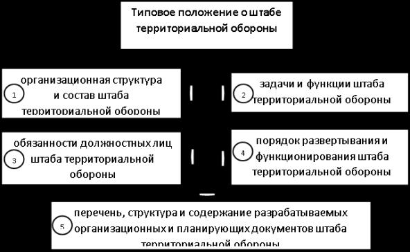 Статья 22. Территориальная оборона