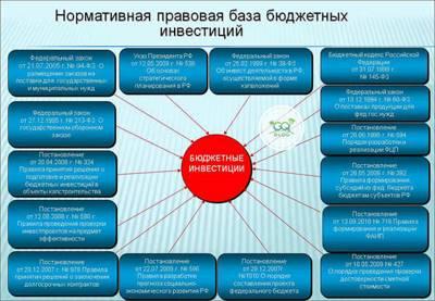 Статья 79 БК РФ. Бюджетные инвестиции в объекты государственной (муниципальной) собственности (действующая редакция)