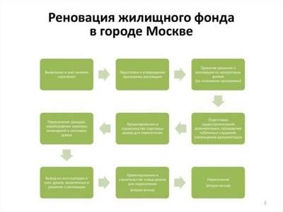 Статья 7.7. Московский фонд реновации жилой застройки, цели его деятельности, задачи и функции