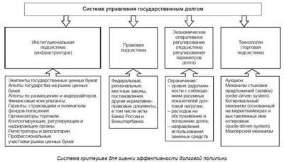 Статья 97 БК РФ. Государственный долг Российской Федерации (действующая редакция)