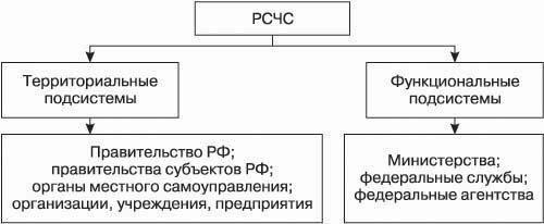 Статья 4. Единая государственная система предупреждения и ликвидации чрезвычайных ситуаций