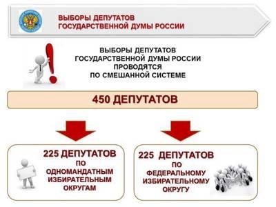 Законодательство о выборах - советы юриста