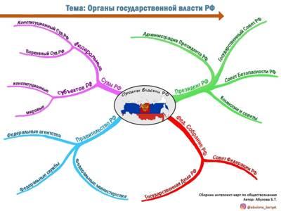 Статья 2. Система органов государственной власти субъекта Российской Федерации
