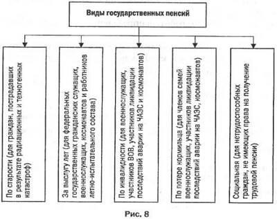 Глава II. Условия назначения пенсий по государственному пенсионному обеспечению