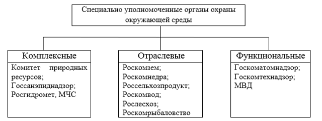 Статья 18. Полномочия Правительства Российской Федерации в сфере природопользования и охраны окружающей среды