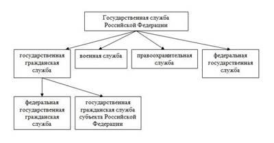 Статья 3. Государственная гражданская служба Российской Федерации