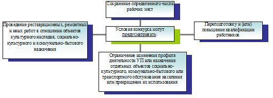 Глава IV. Способы приватизации государственного и муниципального имущества