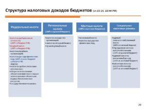 Статья 26.16. Доходы бюджета субъекта Российской Федерации от региональных налогов и сборов