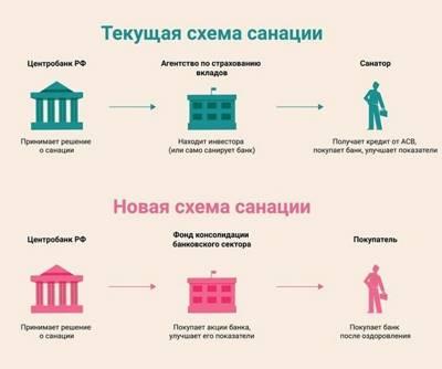 Глава X.2. Управляющая компания фонда консолидации банковского сектора