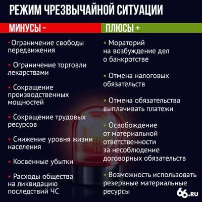 Статья 10.1. Проведение выборов, референдума при введении режима повышенной готовности или чрезвычайной ситуации