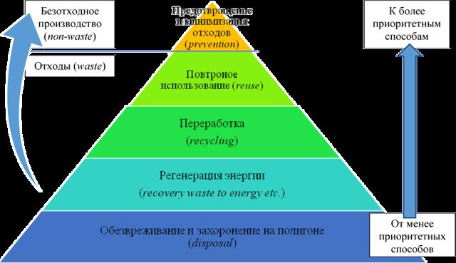 Статья 14.1. Федеральный оператор по обращению с отходами I и II классов опасности