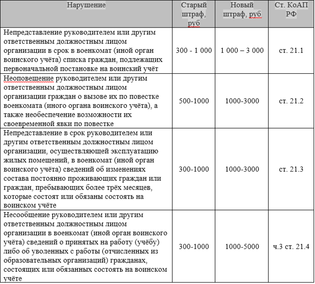 Раздел V. Призыв граждан на военную службу по мобилизации