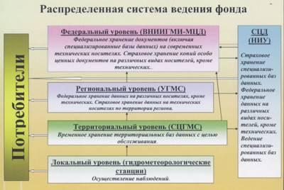 Глава IV. Использование информации о состоянии окружающей среды, ее загрязнении и информационной продукции