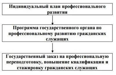 Статья 60.1. Ротация гражданских служащих