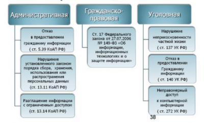 Статья 26. Ответственность за разглашение сведений о защищаемом лице и мерах безопасности