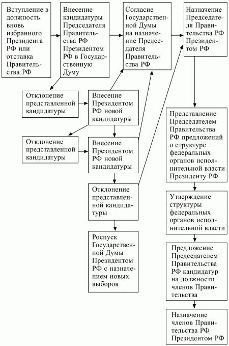 Глава II. Состав правительства российской федерации и порядок его формирования