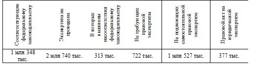 Статья 43.1. Федеральный регистр муниципальных нормативных правовых актов