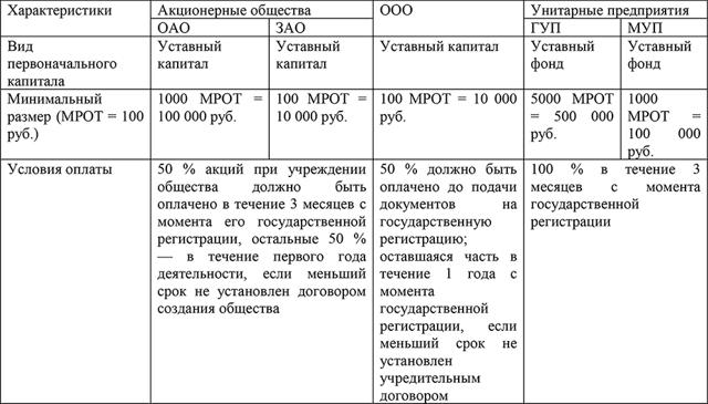 Статья 12. Уставный фонд унитарного предприятия
