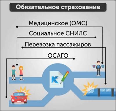 Статья 1. Объекты обязательного государственного страхования