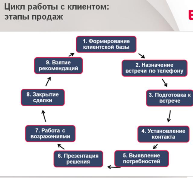 Статья 5. Обязанности клиента