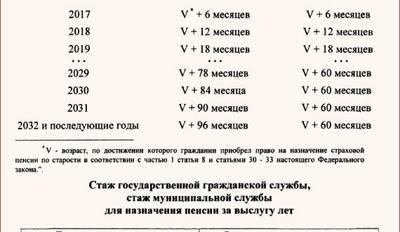 Статья 21. Среднемесячный заработок, из которого исчисляется размер пенсии федеральных государственных гражданских служащих