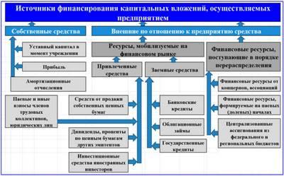 Статья 9. Источники финансирования капитальных вложений