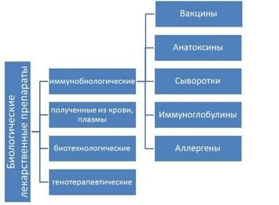 Статья 13. Хранение и транспортировка иммунобиологических лекарственных препаратов для иммунопрофилактики
