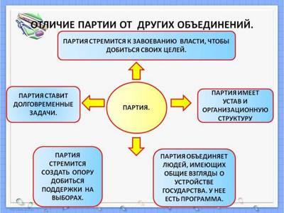 Статья 3. Понятие политической партии и ее структура