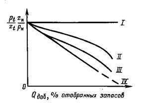 Глава III. Особенности использования месторождений газа