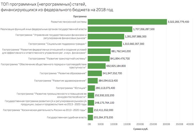 Приложение 16. Распределение ассигнований из федерального бюджета на 1999 год по разделу