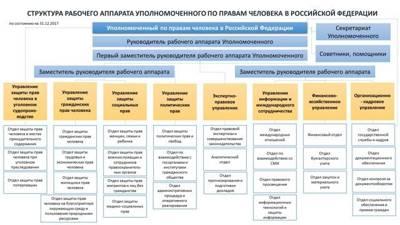 Статья 16.1. Уполномоченный при Президенте Российской Федерации по правам ребенка и уполномоченный по правам ребенка в субъекте Российской Федерации