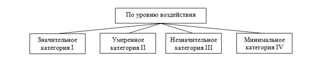 Статья 17. Государственный учет объектов, оказывающих негативное воздействие на окружающую среду Байкальской природной территории